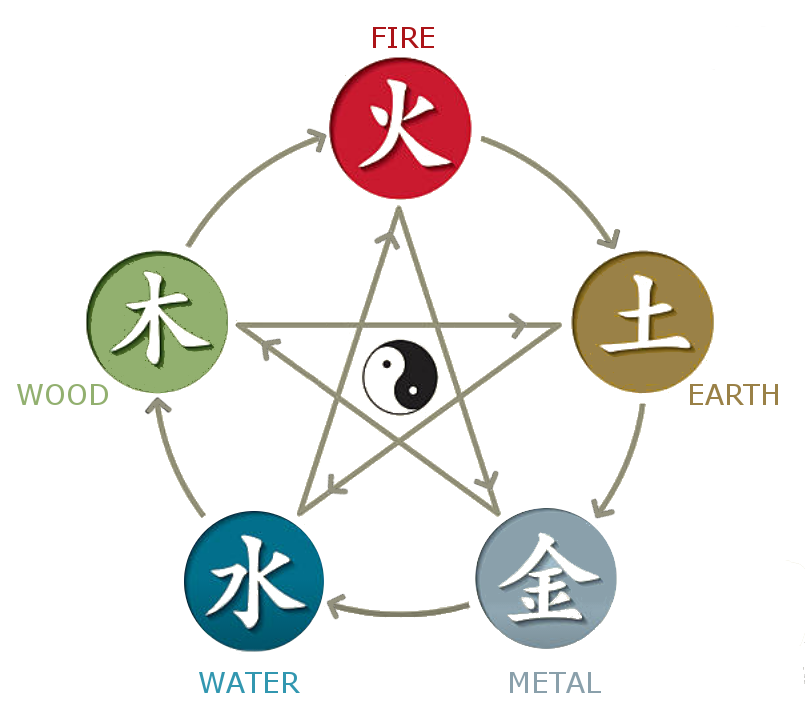 theory-of-chinese-medicine